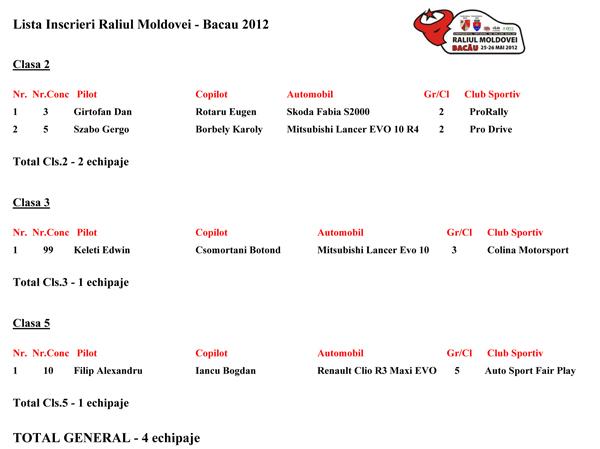 Lista Inscrieri Raliul Moldovei-Bacau 2012_07.05.2012