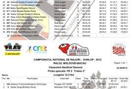 Rezultate_PS4,5_Raliul_Moldovei-Bacau_2012